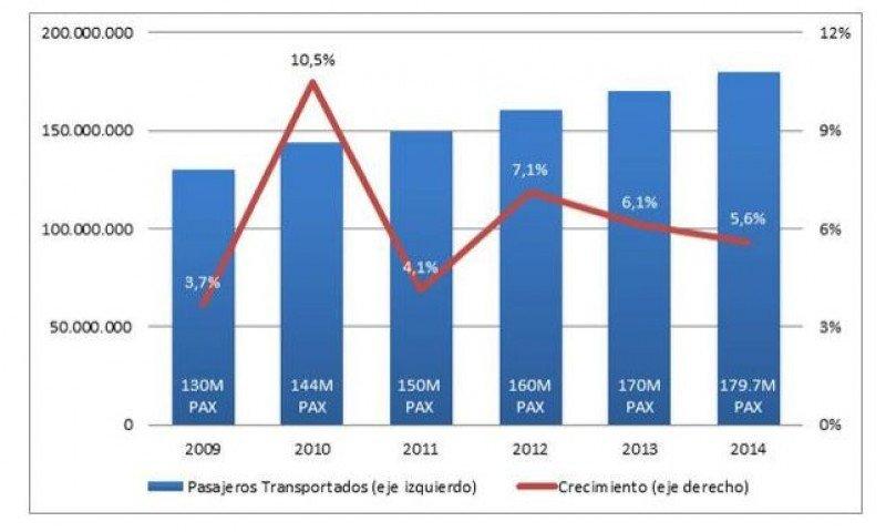 Pasajeros transportados comparativo 2009-2014. (Fuente: ALTA)
