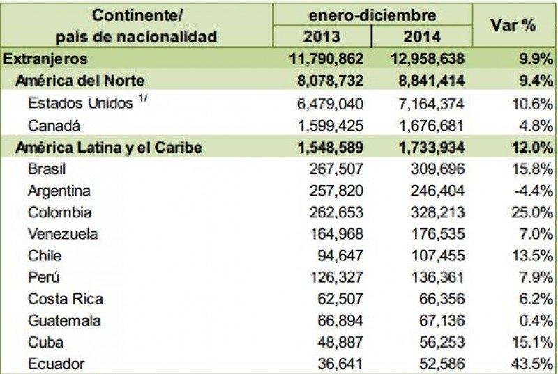 Ingresos Norteamérica y Latinoamérica.