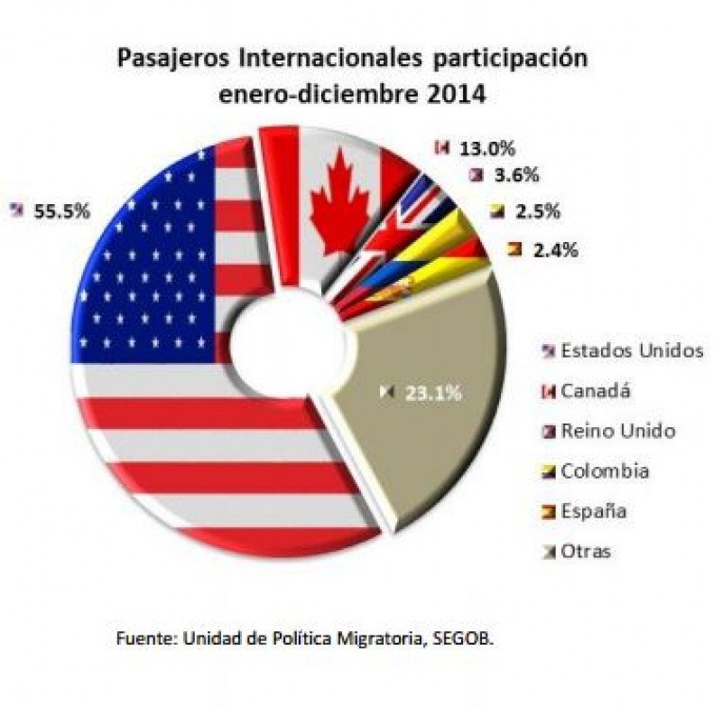 Participación pasajeros internacionales.