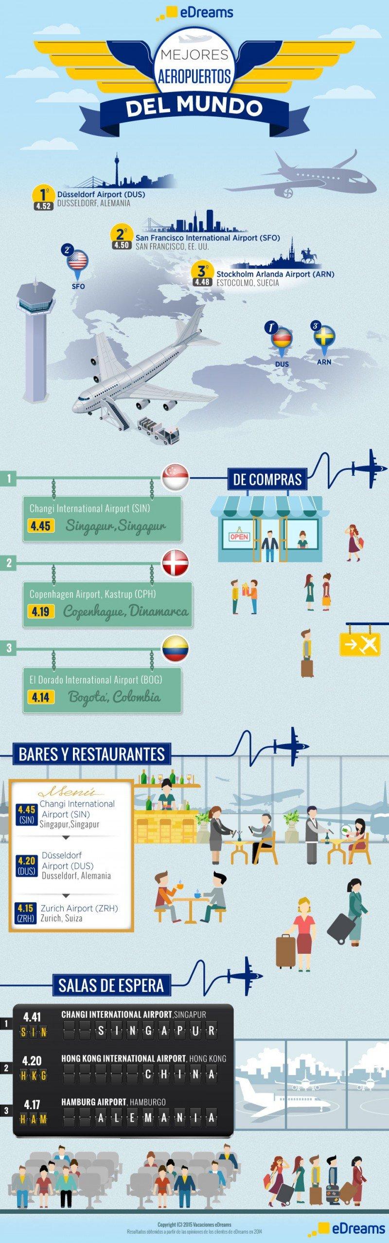 Cuatro aeropuertos de Latinoamérica entre los peores del mundo