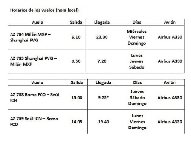 Horarios de los nuevos vuelos de Alitalia al Lejano Oriente.