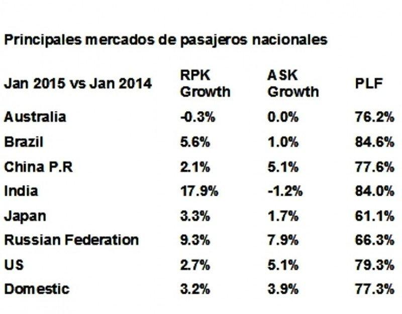 En los mercados domésticos, la capacidad aumentó un 3,9% mientras la demanda de pasajeros nacionales creció un 3,2%, quedando el factor carga en un 77,3%.