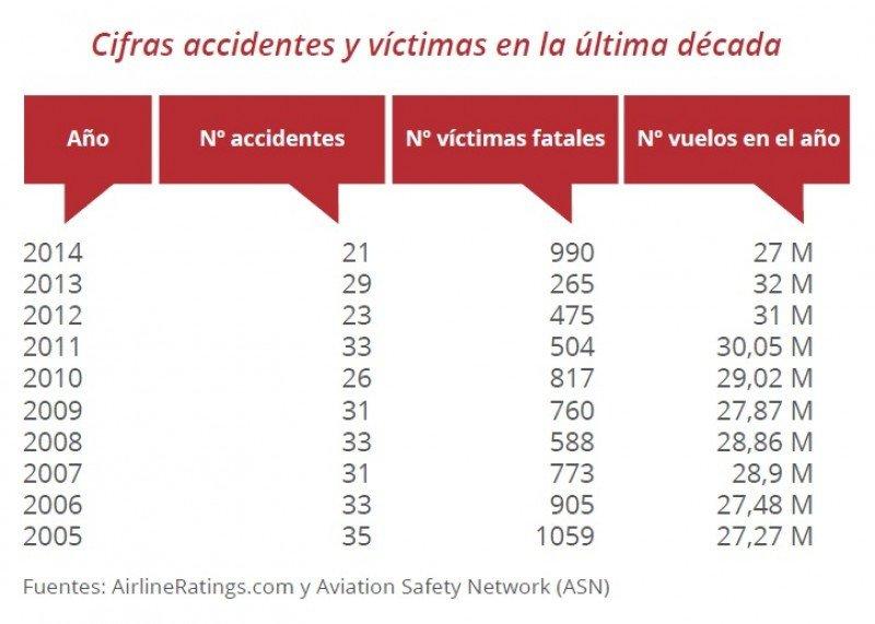En 2014, la seguridad aérea vivió su mejor y su peor año