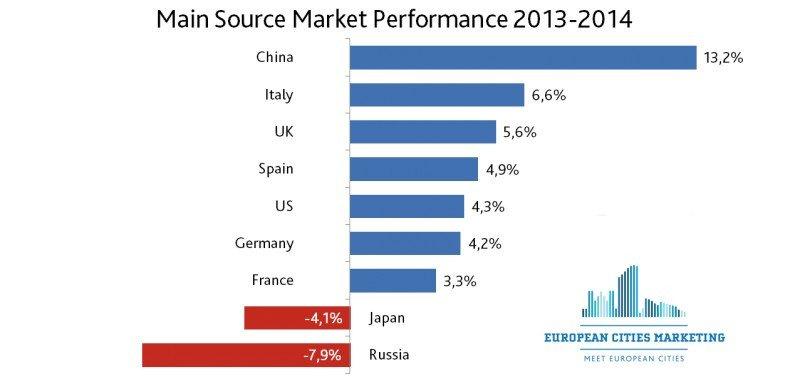 Las grandes ciudades europeas aumentan estancias un 4,3% en 2014