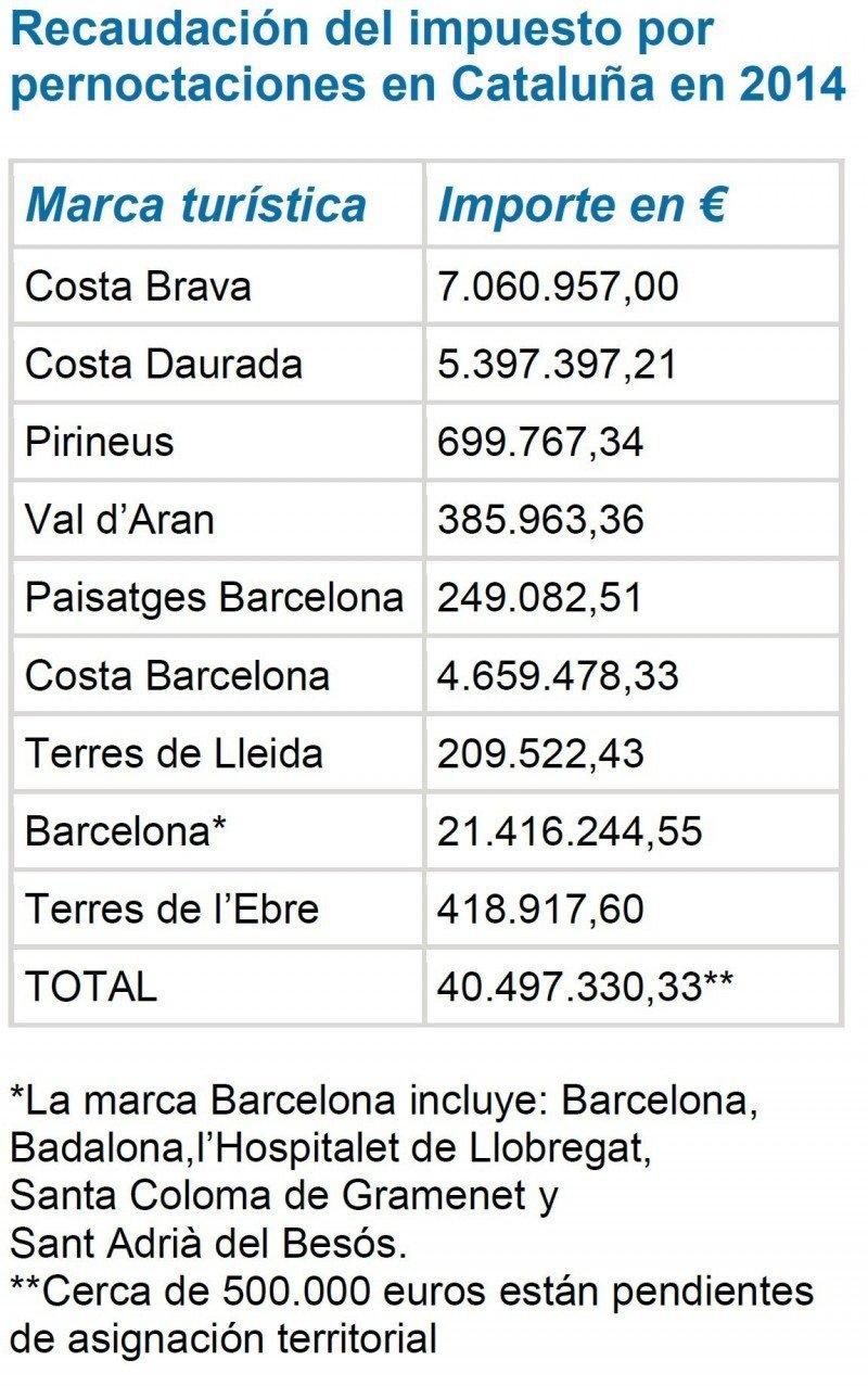 recaudación tasa turística cataluña 2014