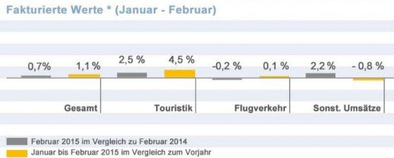 Las agencias alemanas se apoyan en el producto no aéreo