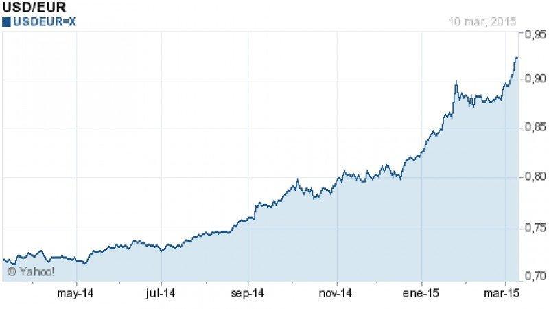 El dolar ha ido escalando posiciones frente al euro en los últimos doce meses.