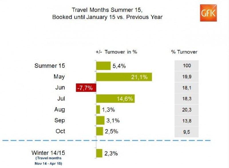 Las agencias alemanas acumulan un 5,4% más de reservas para el verano