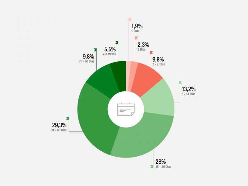 El 57,3% de los usuarios de Clubrural reserva con una antelación de 15 a 60 días. Fuente: segundo Barómetro del Turismo Rural en España.