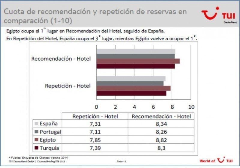 Los hoteles de Egipto superan a los de España en satisfacción del cliente alemán