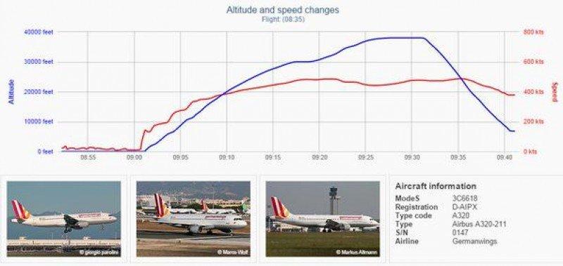 El gráfico muestra la variación del vuelo en velocidad y altura en un momento dado.