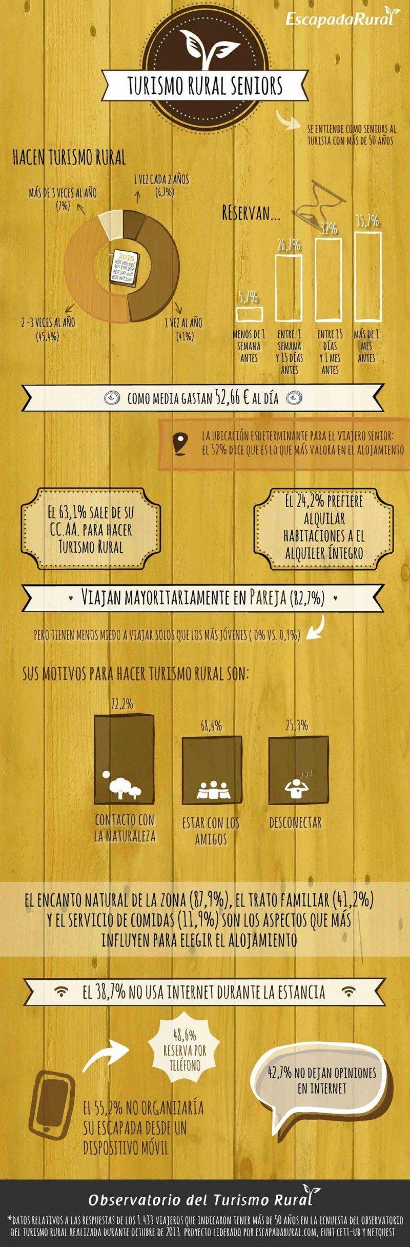 Infografía del Observatorio del Turismo Rural sobre el perfil del turista senior.
