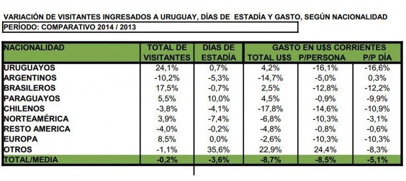 Comparativo de gasto turístico en Uruguay 2014-2013. Fuente: Ministerio de Turismo. CLICK PARA AMPLIAR