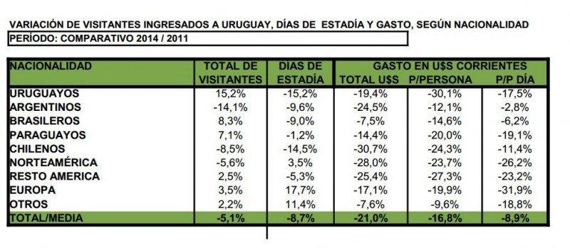 Comparativo de gasto turístico en Uruguay 2014-2011. Fuente: Ministerio de Turismo. CLICK PARA AMPLIAR