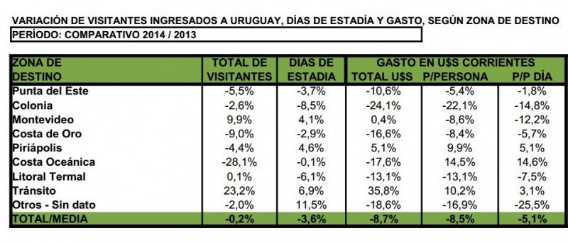 Comparativo de gasto por zonas de destino 2014-2013. Fuente: Ministerio de Turismo. CLICK PARA AMPLIAR