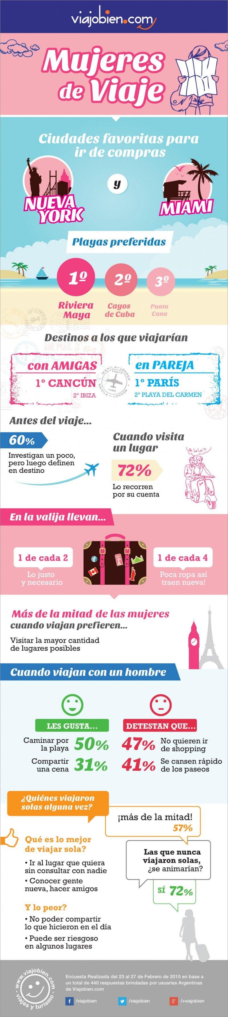 Infografía: ¿Qué eligen las mujeres en los viajes?