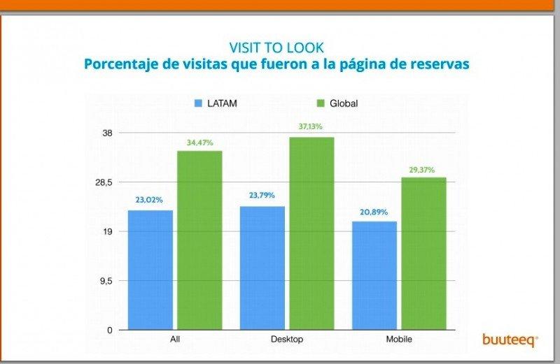 Páginas de reservas de webs de hoteles en Latinoamérica reciben cada vez más visitas