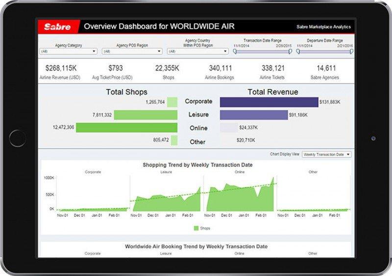 Sabre lanza software para análisis de demanda en el mercado aéreo