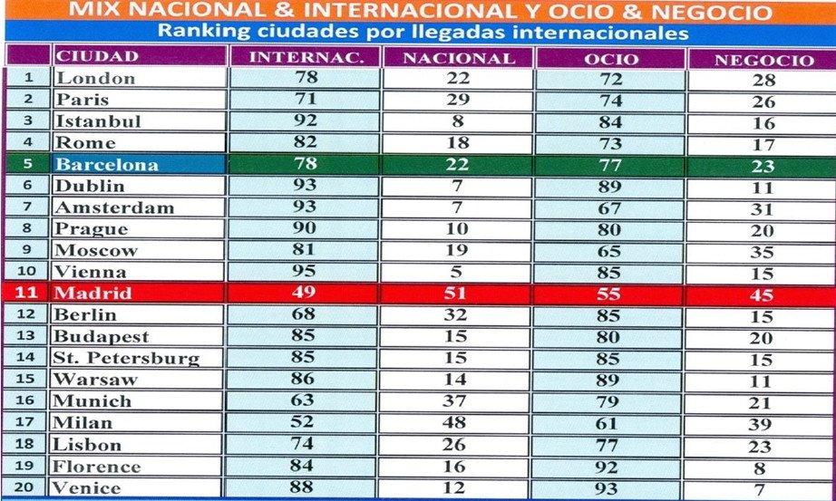 Ranking elaborado por Técnicos Turísticos Asociados para La Union a partir de datos del Euromonitor.