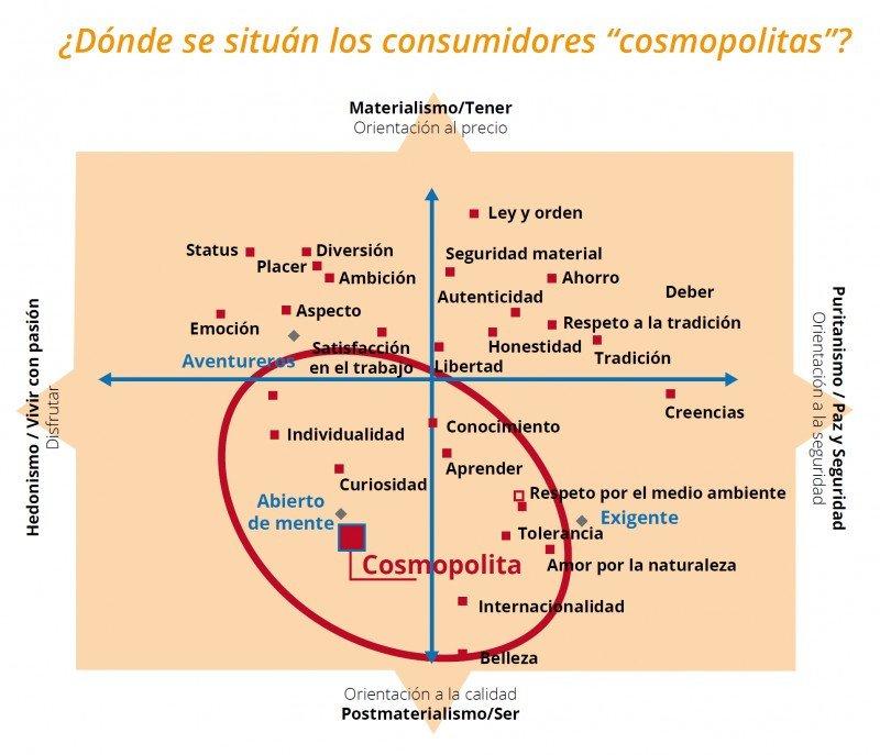 CLICK PARA AMPLIAR IMAGEN. GfK ha diseñado un mapa de valores personales que diferencia a los consumidores entre sí. En la parte superior de este mapa se sitúan los consumidores más materialistas y en la inferior los que persiguen la calidad  del producto. A la derecha se encuentran los consumidores que se orientan más a los valores de seguridad y estabilidad y a la izquierda los que se dejan influir por las emociones, la pasión y el hedonismo. Los cosmopolitas se localizan en la parte inferior a la izquierda y se definen como consumidores abiertos de mente que poseen valores personales como la  curiosidad, la individualidad y el interés por el aprendizaje.