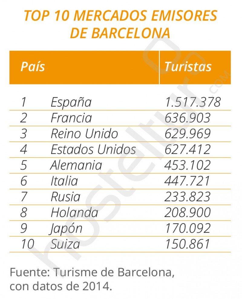 Ranking de mercados emisores en Barcelona
