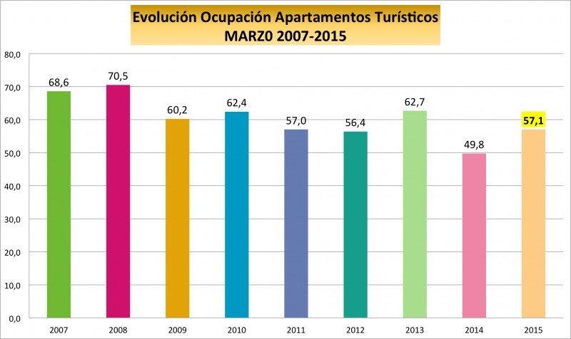 La oferta ilegal sigue frenando el crecimiento de la ocupación de apartamentos en Benidorm