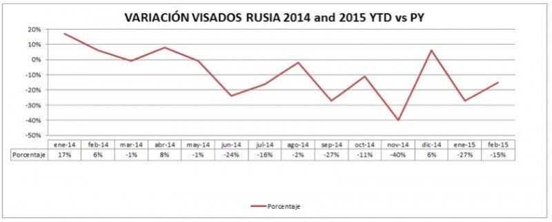 Las agencias corportivas registraron un repunte del 15% en los viajes a Rusia en 2014