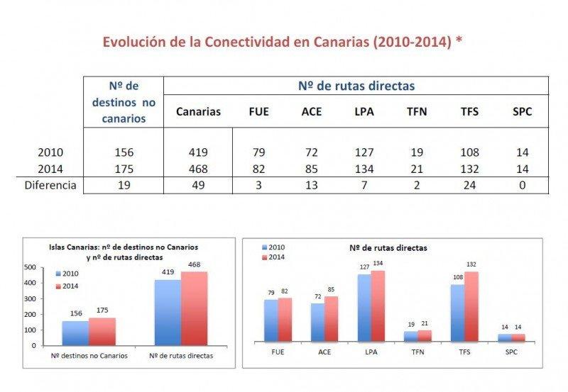 Evolución de la conectividad aérea de las Islas entre los años 2010 y 2014.