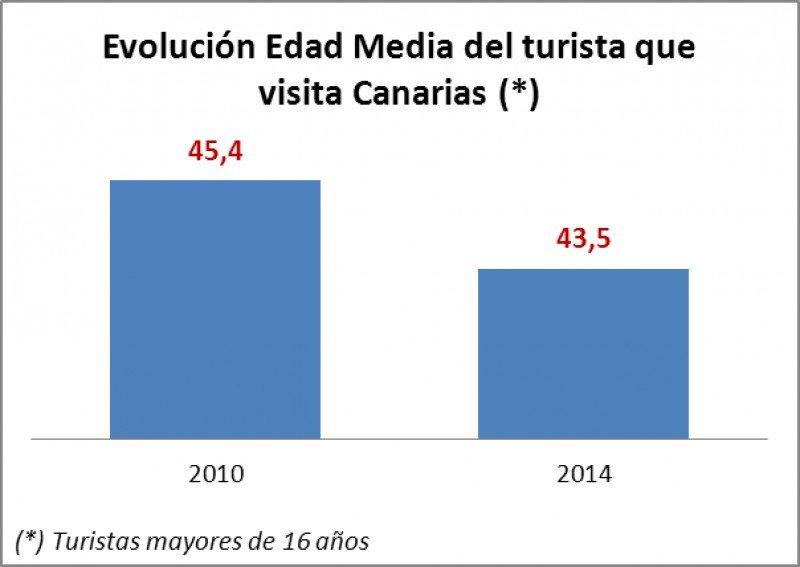 Evolución edad promedio dle turista que visita Canarias.