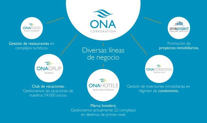 Ona unifica todas sus divisiones bajo la marca Ona Corporation