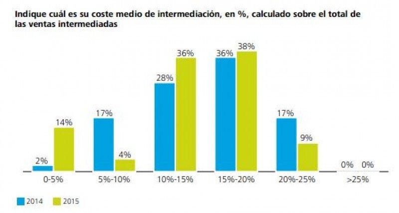Costes de intermediación, según Deloitte.
