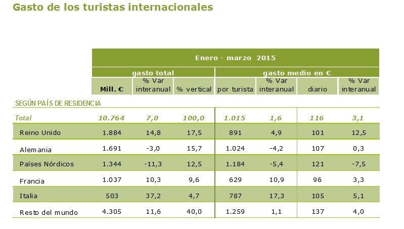 El gasto de los turistas extranjeros en el primer trimestre.