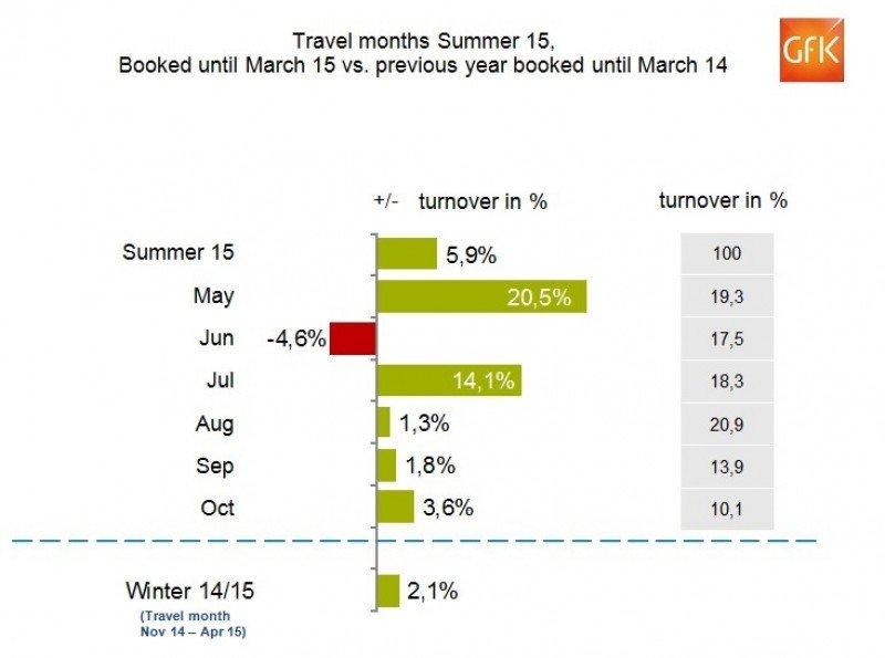 Las reservas de las agencias alemanas para el verano crecen un 6%