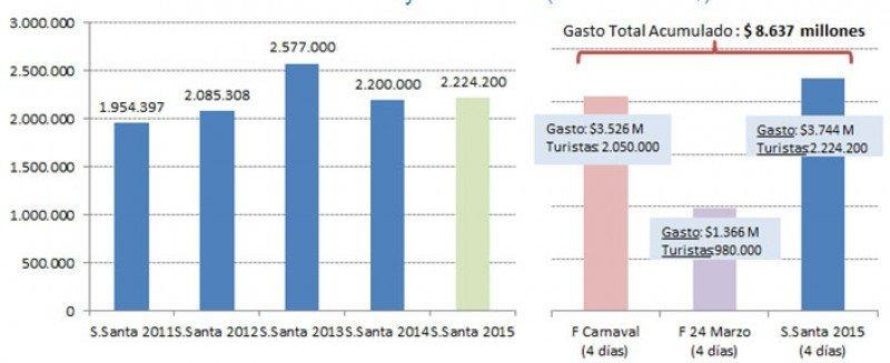 Argentina: turismo de Semana Santa dejó US$ 427 millones