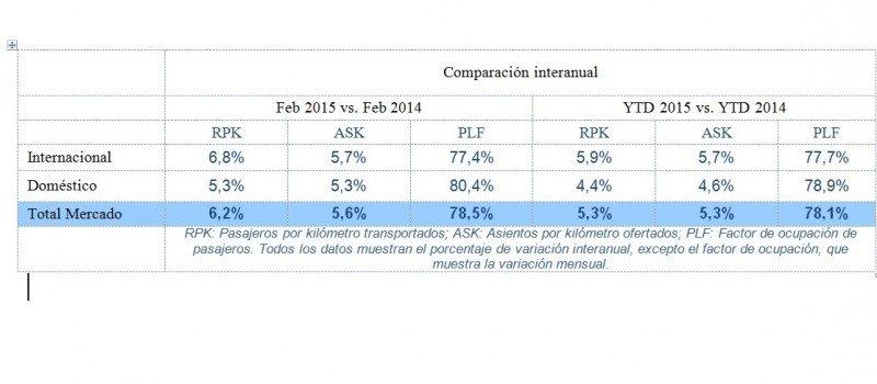 Datos de IATA para febrero. CLICK PARA AMPLIAR