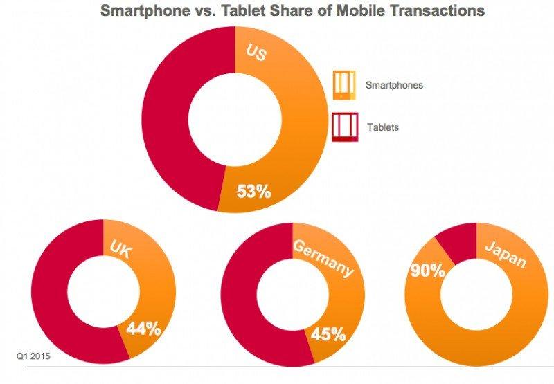 Transacciones móviles, tablets vs. smartphones. Fuente: Criteo. CLICK PARA AMPLIAR