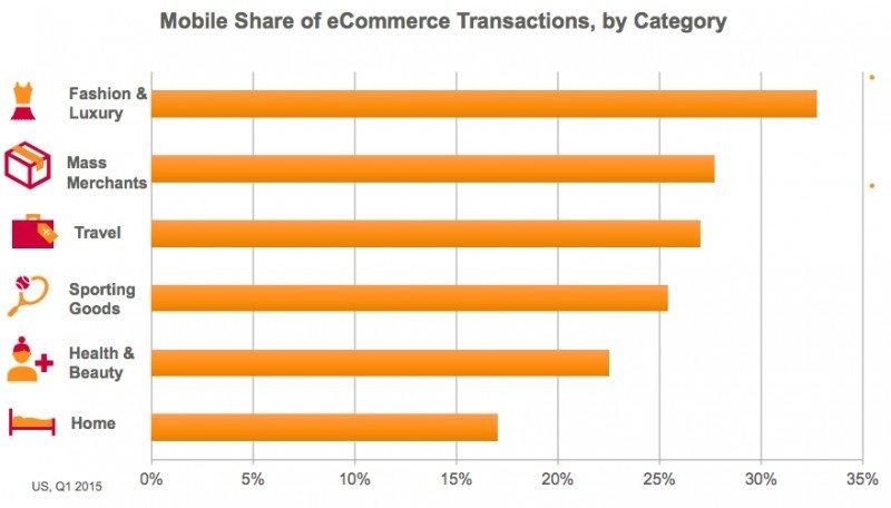 Transacciones móviles por categorías. Fuente: Criteo. CLICK PARA AMPLIAR