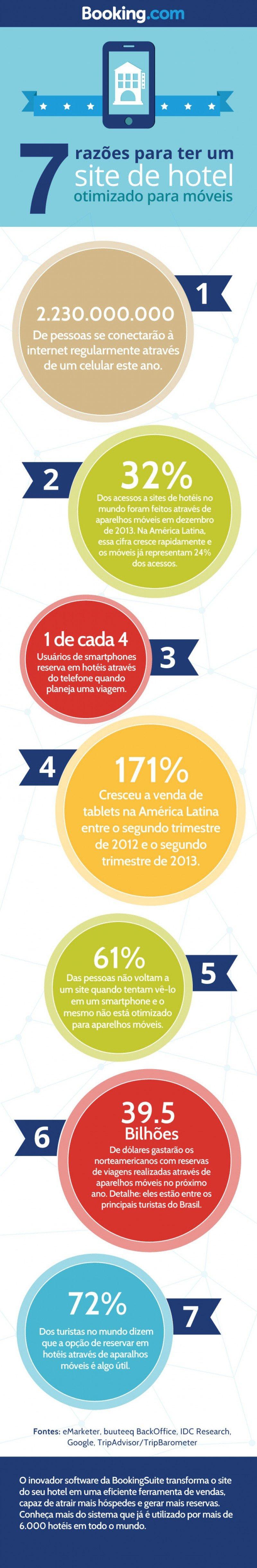 Siete razones para adaptar la web de un hotel a dispositivos móviles
