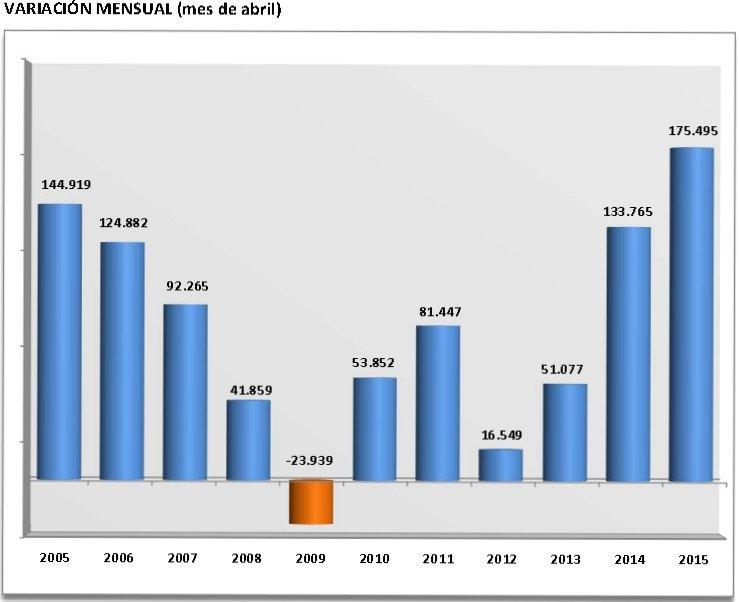 Evolución de la afiliación a la Seguridad Social en abril de los últimos años.