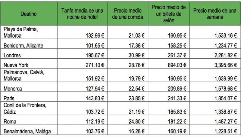 Los principales destinos turísticos para los viajeros españoles en base a las búsquedas realizadas en TripAdvisor para el periodo de verano 2015 y sus precios medios reservando a través de la misma web. CLICK PARA AMPLIAR IMAGEN