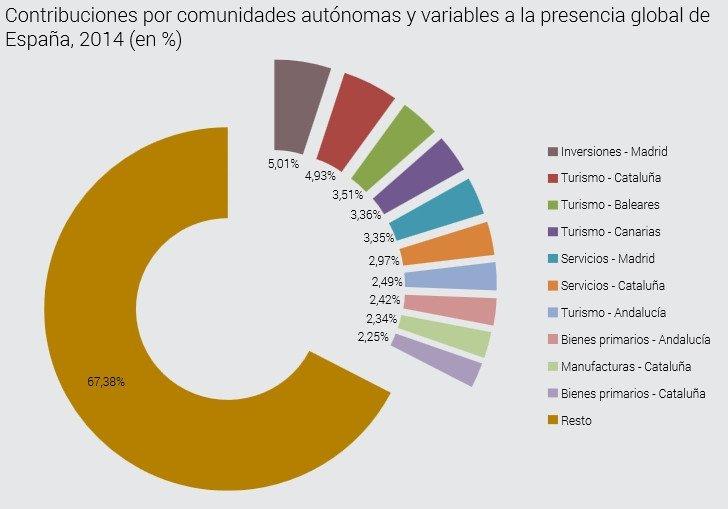 El peso de las comunidades autónomas.