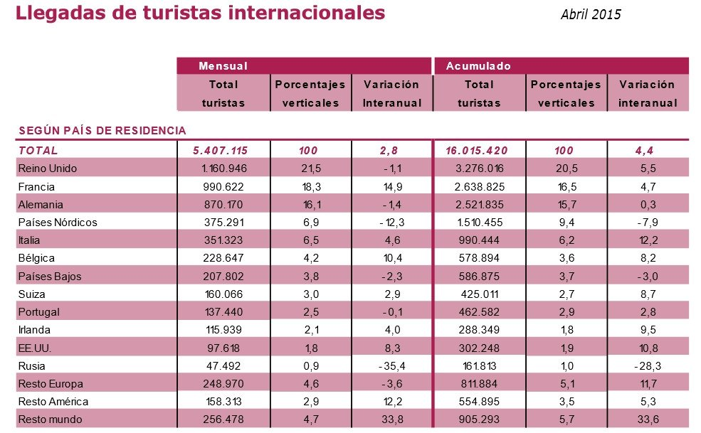 Llegada de turistas extranjeros en los cuatro primeros meses del año. Fuente: Tur españa. Movimientos turísticos en fronteras (Frontur)