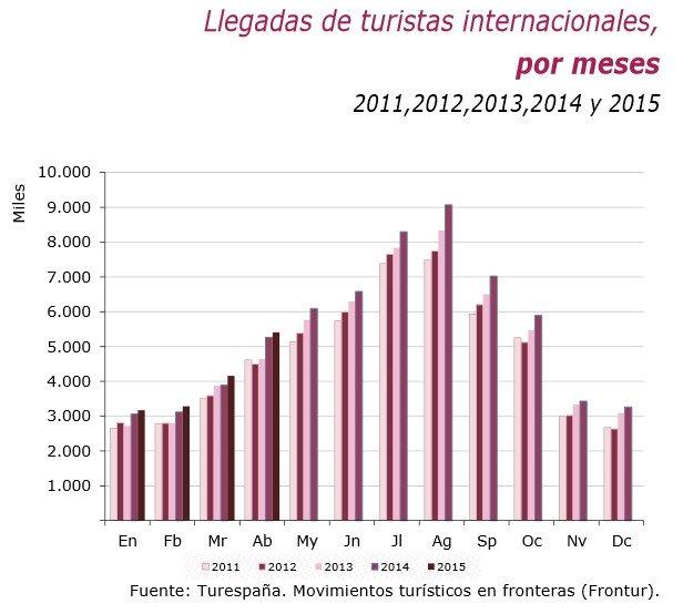 Comparativa en la llegada de turistas en los últimos años.