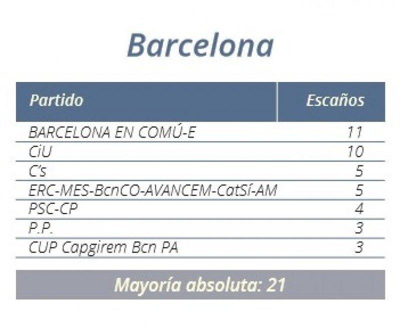 Resultados en el Ayuntamiento de Barcelona.