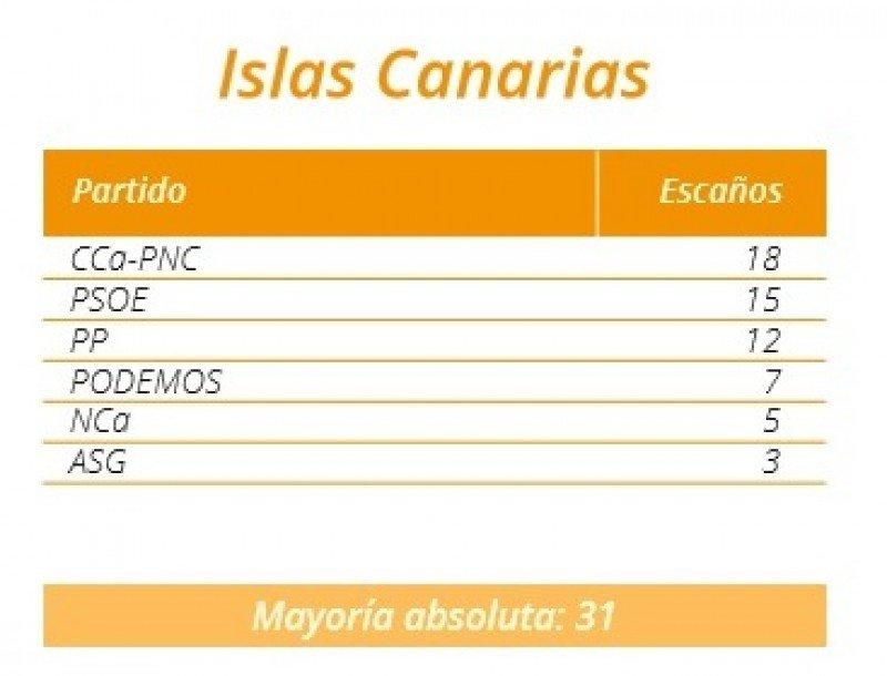 Resultados en el Parlamento canario.