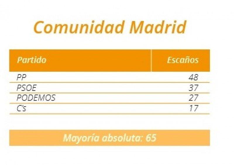 Resultados en la Asamblea de Madrid.