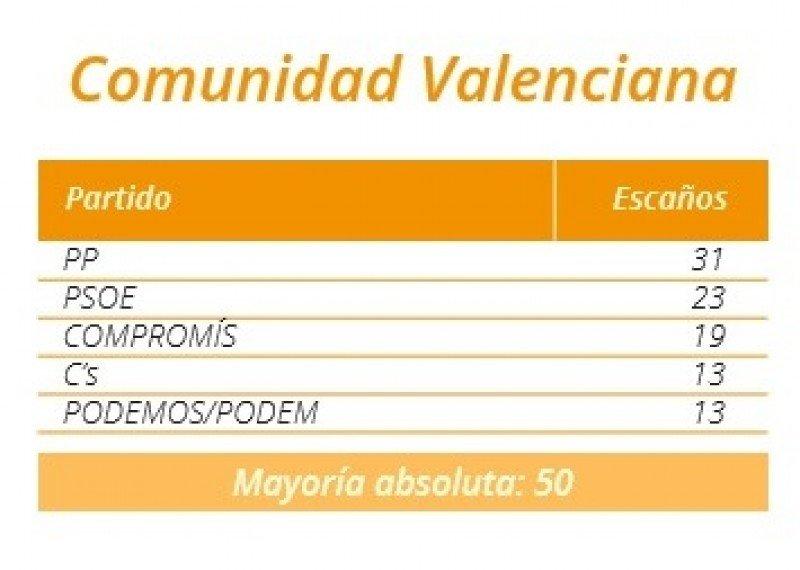 Resultados en el Parlamento de la Comunidad Valenciana.