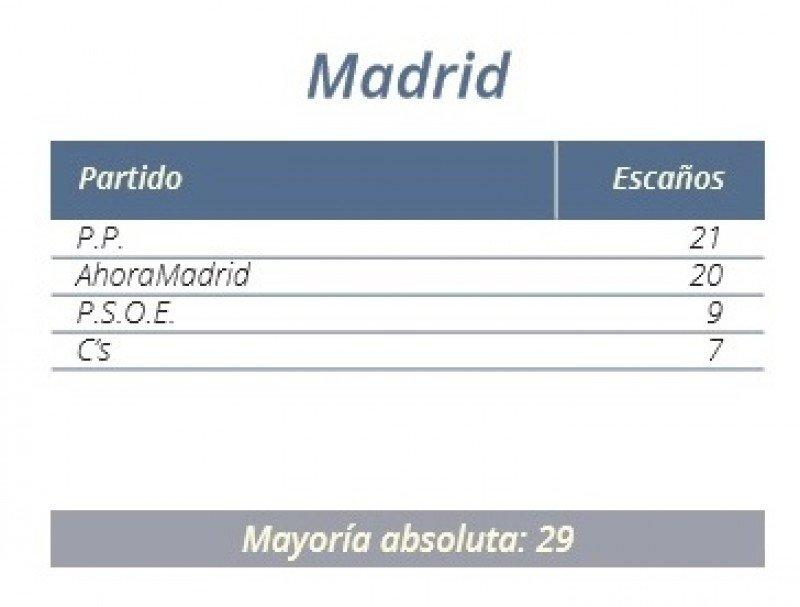 Resultados en el Ayuntamiento de Madrid.
