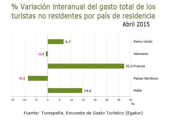 Gasto turístico por mercados emisores.  Fuente: Turespaña. Encuesta de Gasto Turístico (Egatur)
