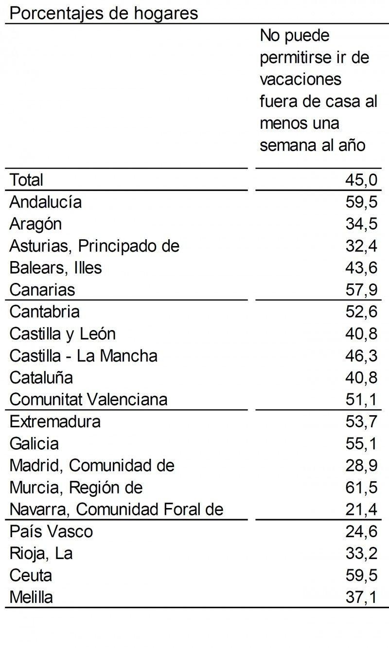 Fuente: INE, Encuesta de Condiciones de Vida 2014. CLICK PARA AMPLIAR IMAGEN